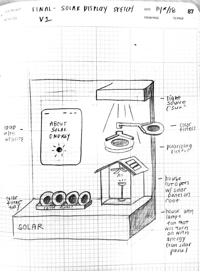 solar display diagram
